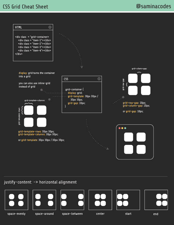 Preview of CSS Grid Cheat Sheet by SaminaCodes