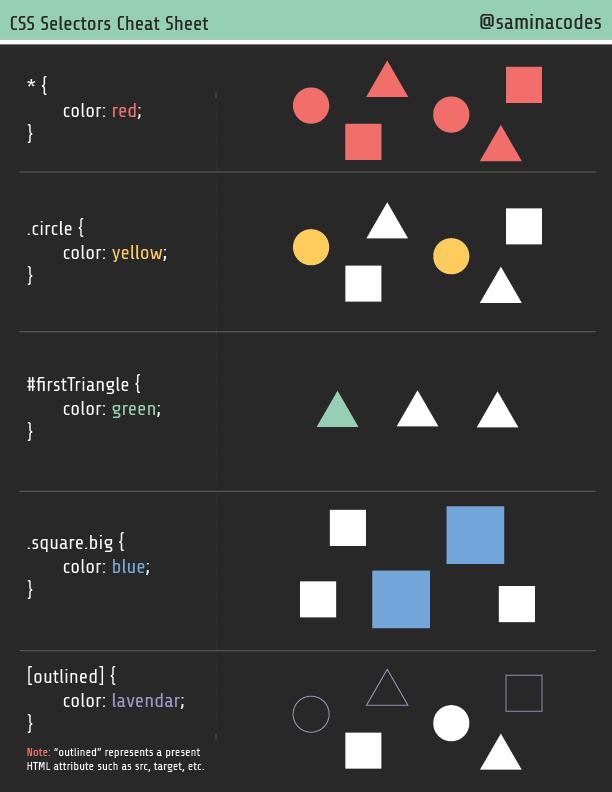 Preview of CSS Selectors Cheat Sheet by SaminaCodes
